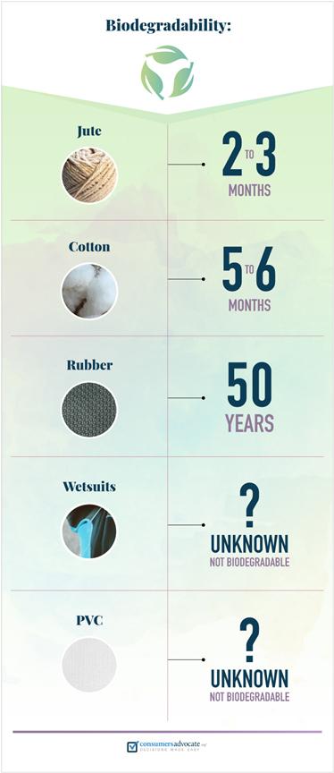 quality yoga mats biodegradabiity